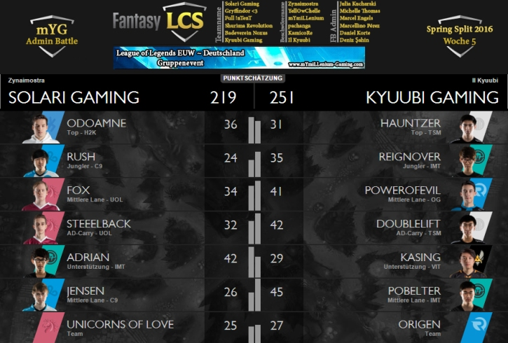 Fantasy LCS Spring 2016 Matchup Sheet Julia vs Deniz