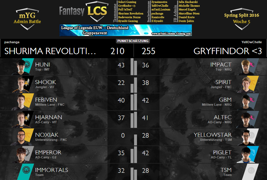 Fantasy LCS Spring 2016 Matchup Sheet patsche vs Michelle