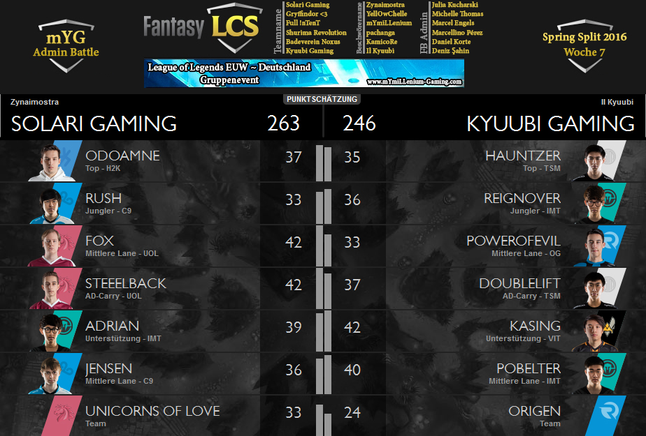 Fantasy LCS Spring 2016 Matchup Sheet W7 Jules vs Deniz