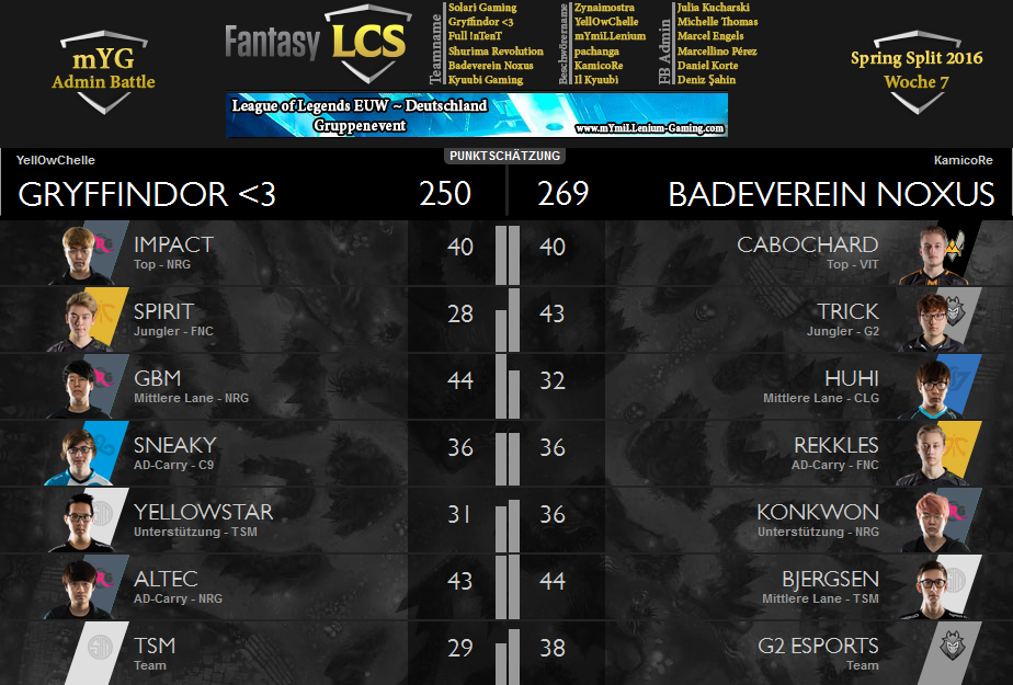 Fantasy LCS Spring 2016 Matchup Sheet W7 Michelle vs Daniel