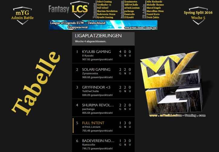 Fantasy LCS Spring 2016 Tabelle W5